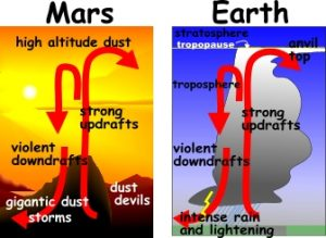MArs and Earth - air current patterns