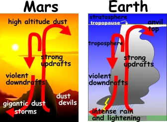 Mars - Weather, Agriculture and Greenhouses : Tomatosphere ...
