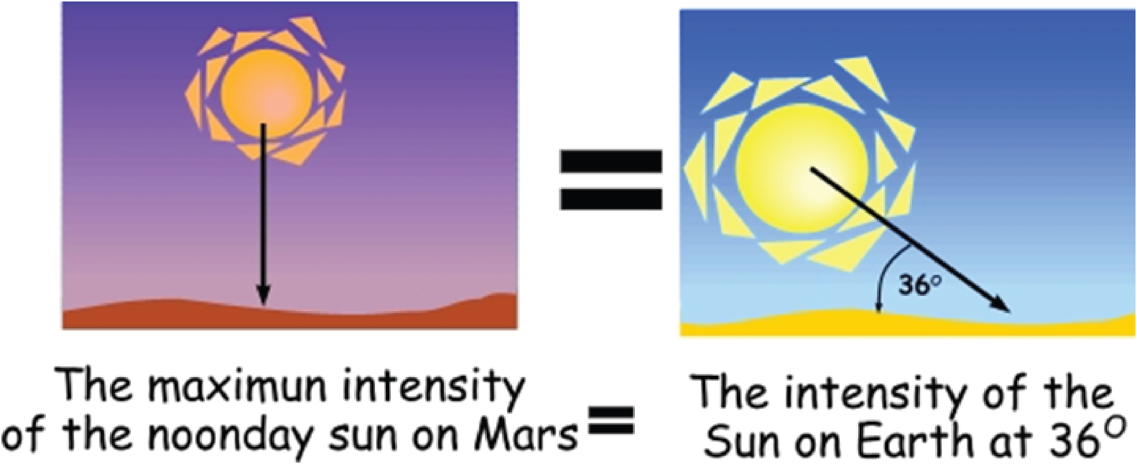 Sunlight Intensity - Mars and Earth