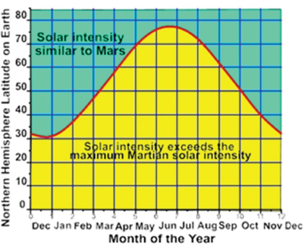 Latitude, Date and Sunlight Intensity